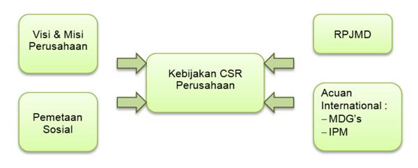 kebijakan csr